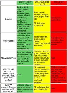 A quick guide to low glycemic index diets